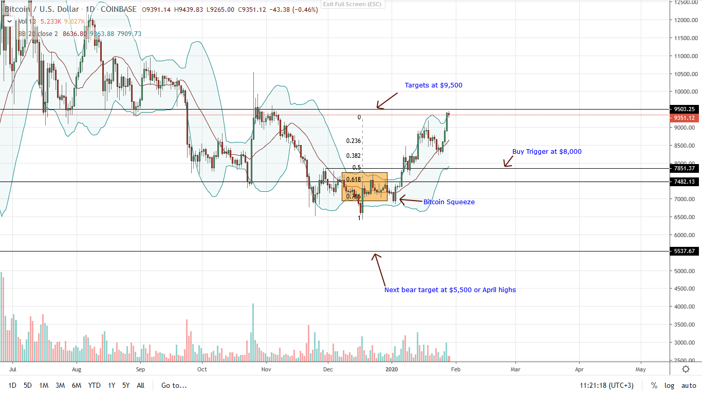 Bitcoin BTC Daily Chart for Jan 29