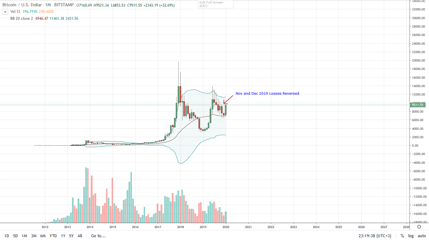 Bitcoin BTC Monthly Chart for Jan 30