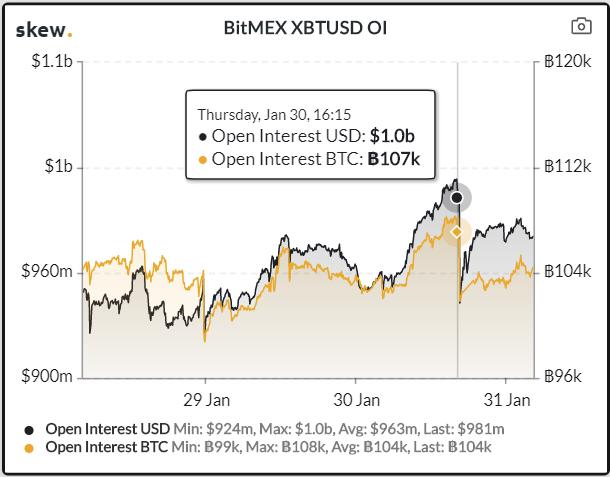 bitcoin open interest
