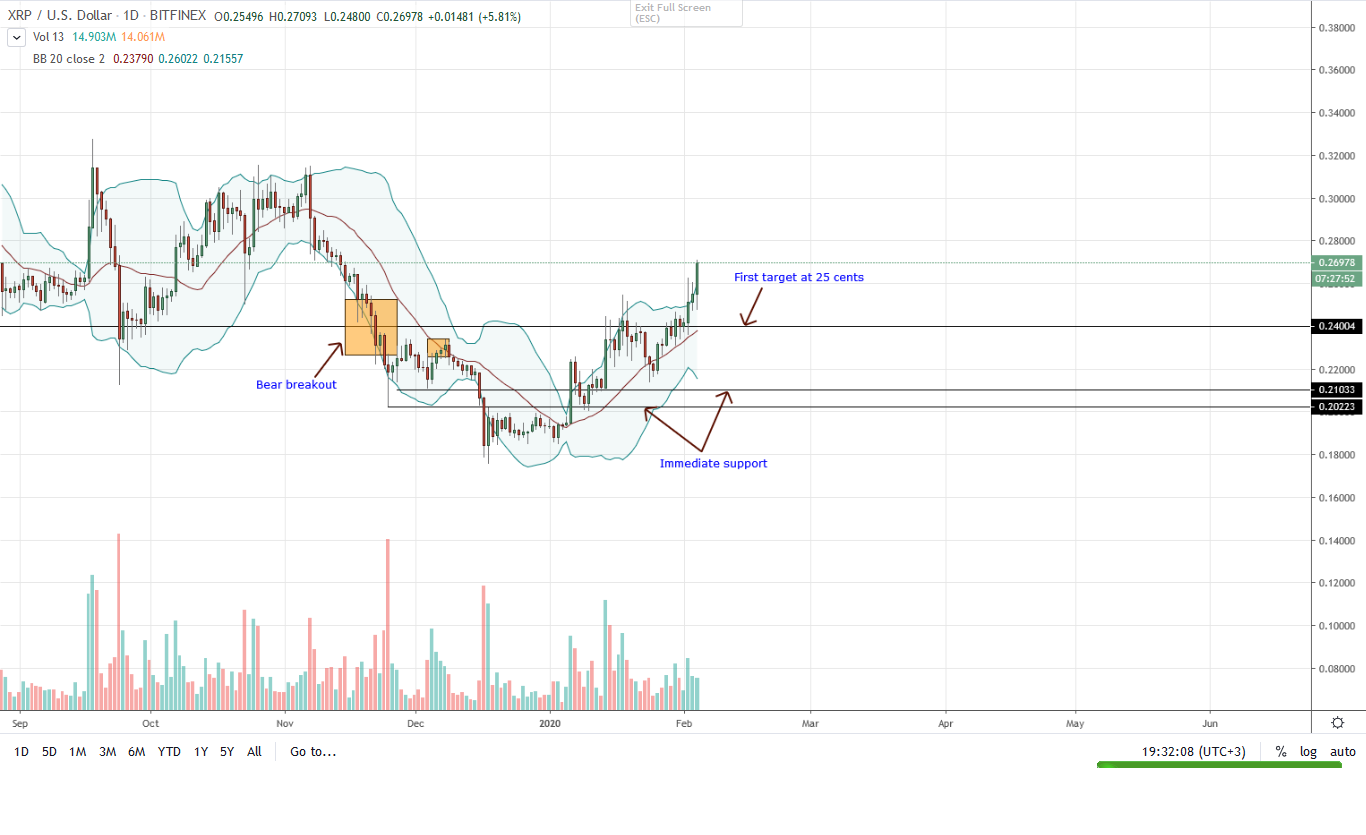 Ripple XRP Daily Chart for Feb 4, 2020