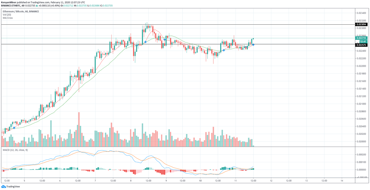 Ethereum [ETH] Targets 0.025 BTC As Golden Cross Forms On The Hourly Charts