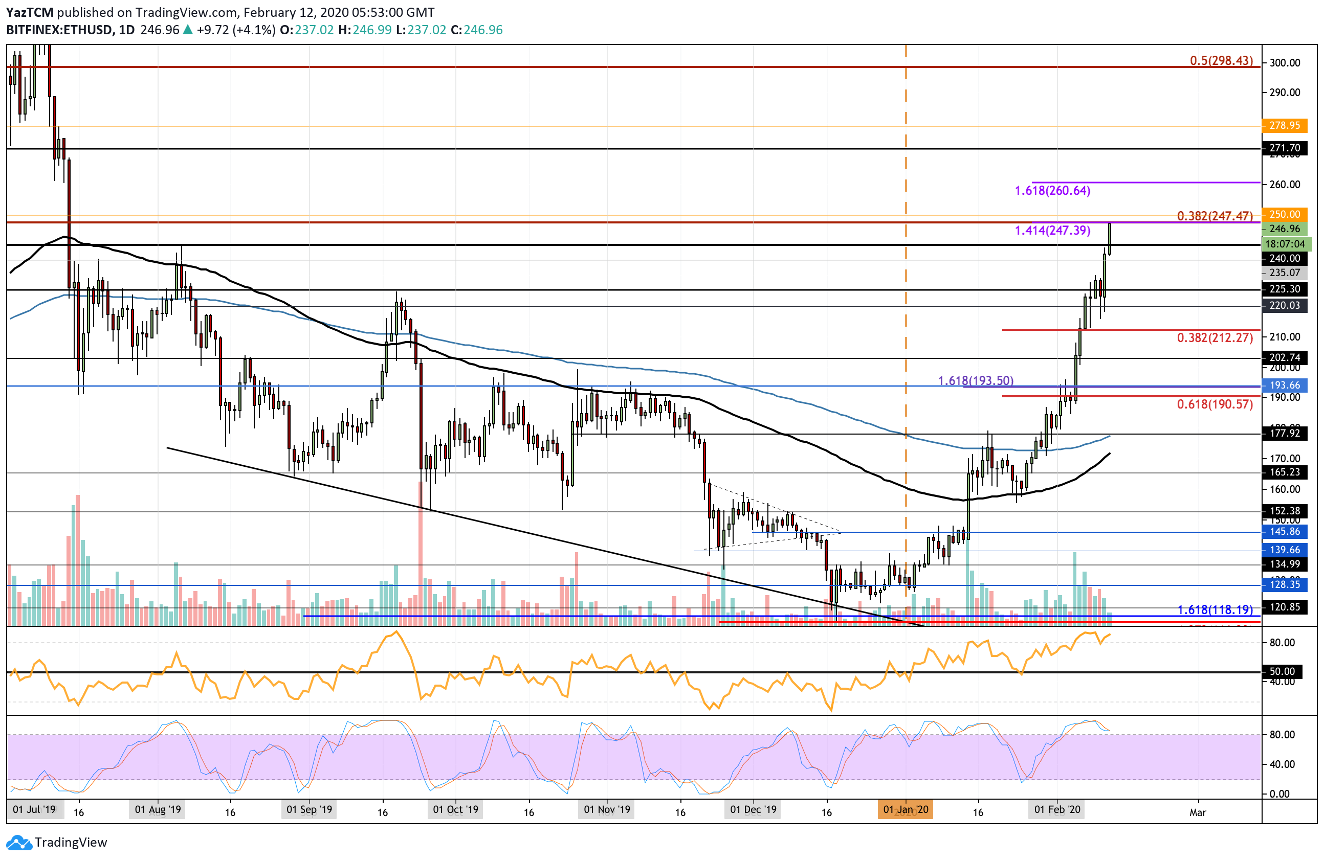 Ethereum Price Analysis: How Far Above 0 Will ETH Travel?