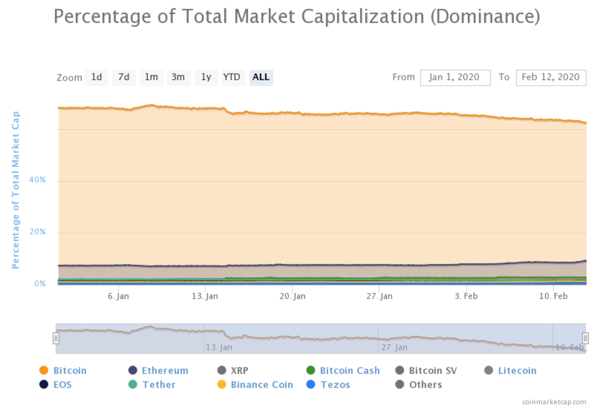 Bitcoin Dominance Drops To Lowest Point Since June, Is The Altseason In Play?