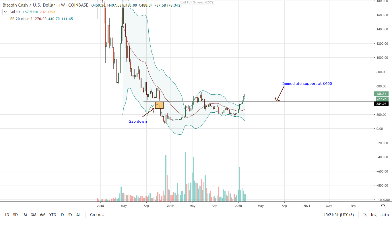 Bitcoin Cash Weekly Chart for Feb 14