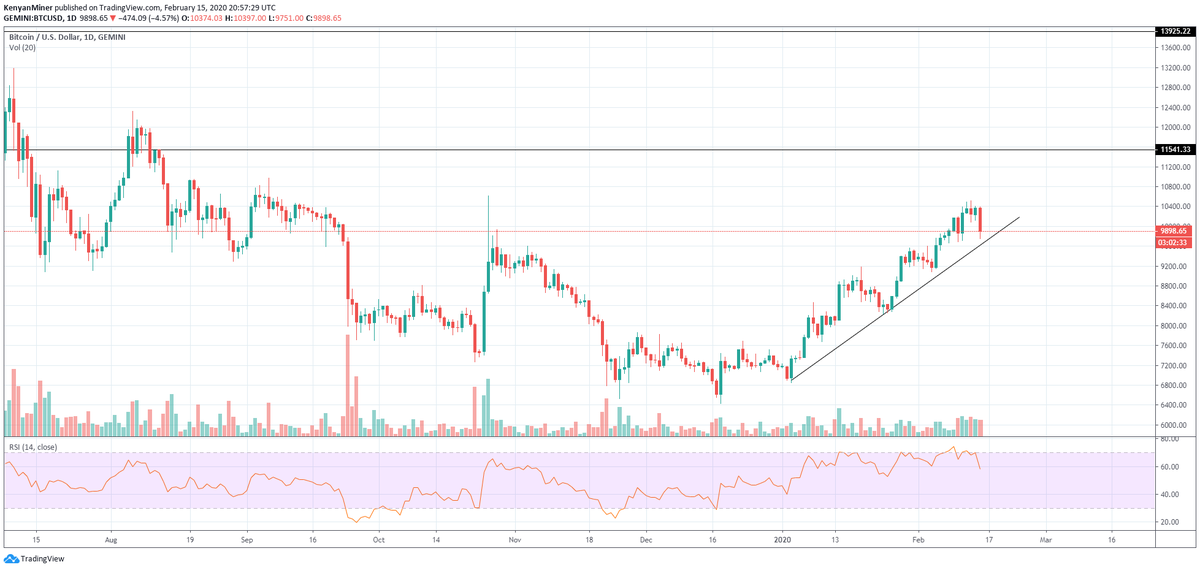 Bitcoin (BTC) Dips Below ,000 USD As Bulls Enter Panic Mode. Is It Time To Sell?