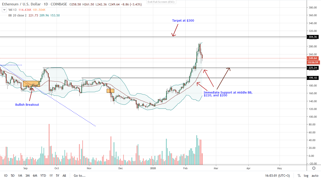 Ethereum ETH Daily chart for Feb 17