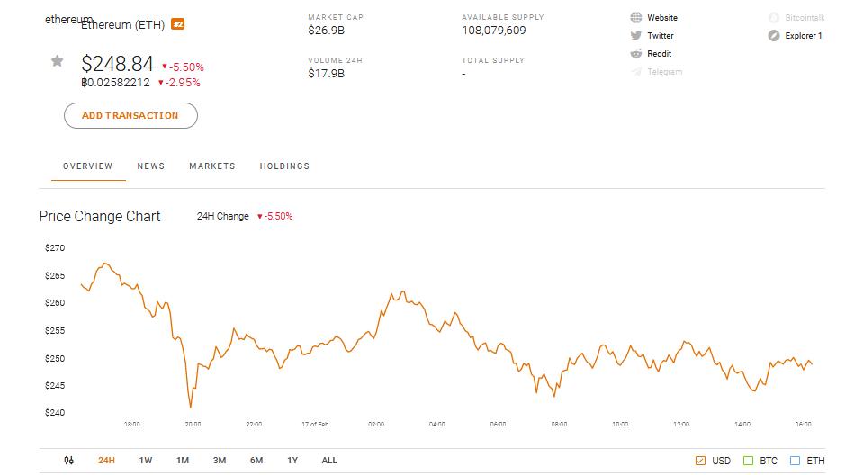 Ethereum ETH Market Perfomance
