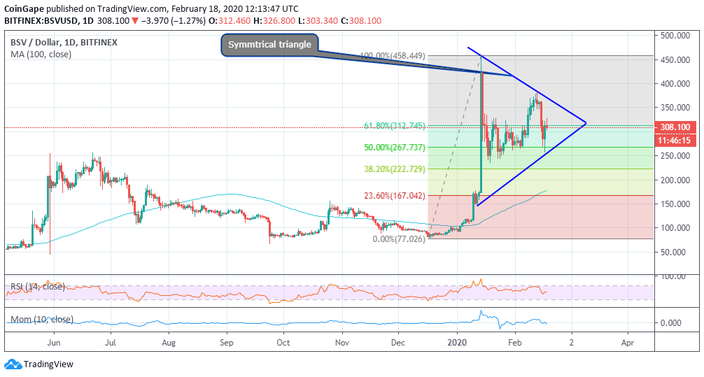 BSV/USD price chart