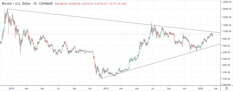 btcusd 1 day chart coinbase