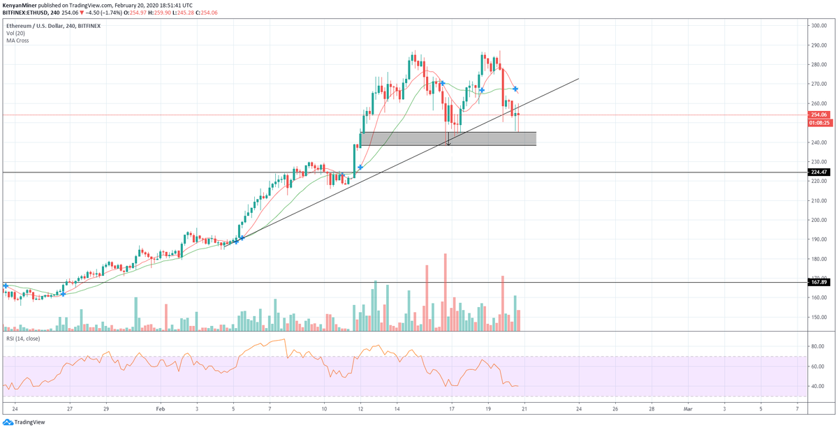 Ethereum [ETH] Forms Bearish Pattern As Price Slides 13% In A Day, Push To 0 Possible?