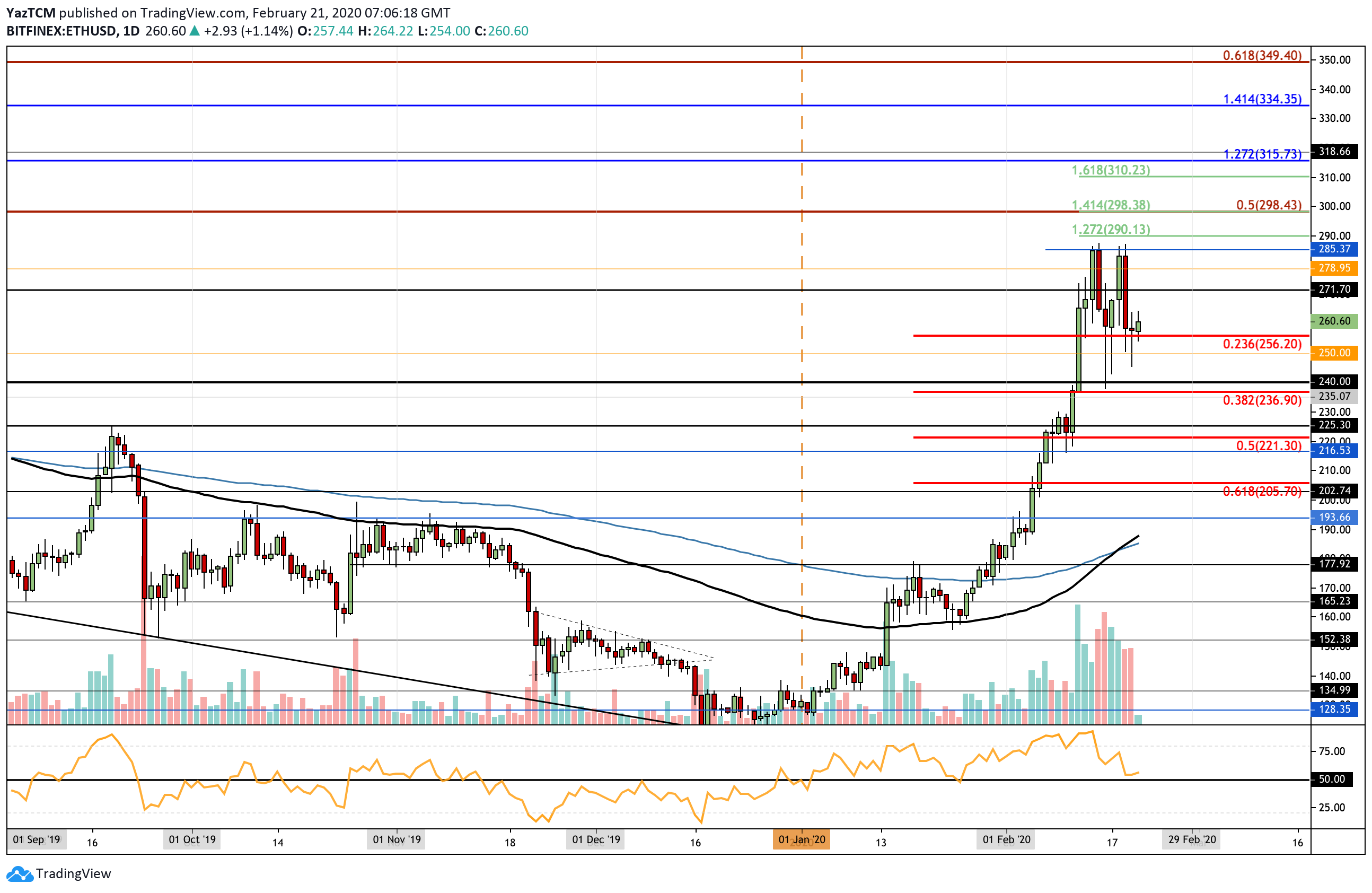 Can Ethereum Break The 2020 High On This Next Attempt?