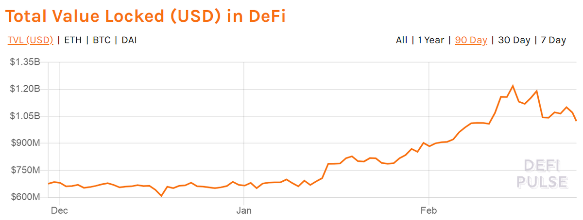 DeFi Loses Over 0 Million USD In Value As Ethereum (ETH) Slips Below 0 USD