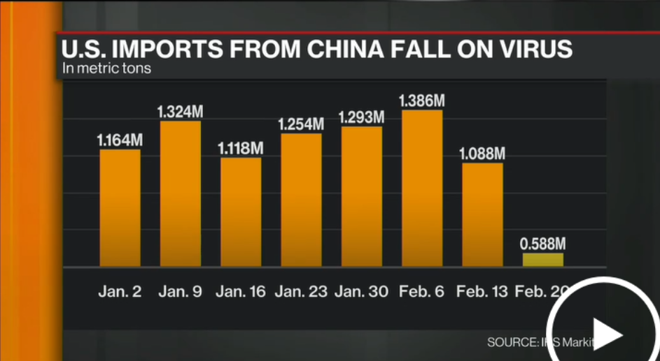 us imports from china