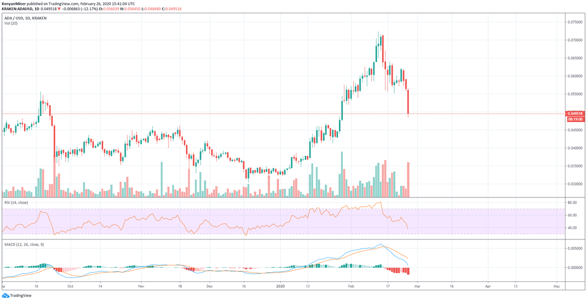 """Cardano (ADA) Drops 11% In A Day, Can The Upcoming Byron Reboot Update Reenergize Bulls?"""""""