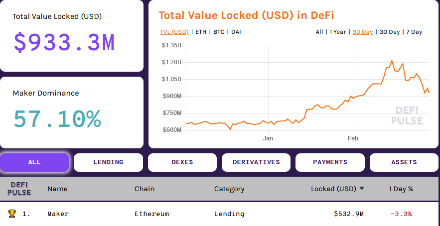 DeFi amount of Ethereum (ETH) Locked in USD Terms