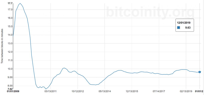 bitcoin block time