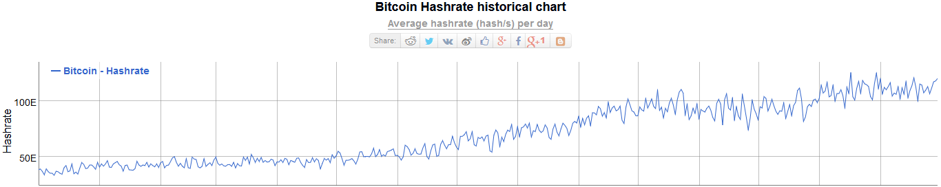 Bitcoin BTC Hash Rate