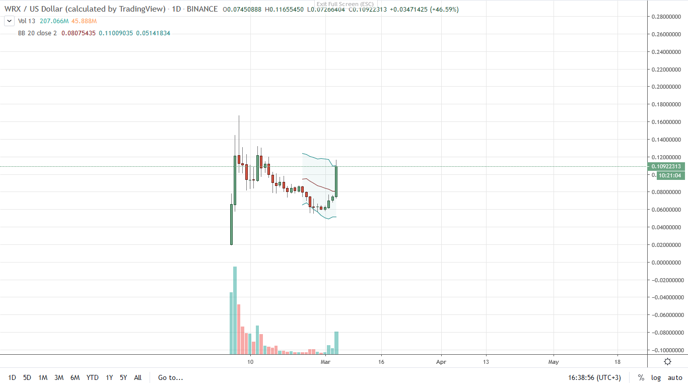 WazirX WRX Daily Chart for March 4