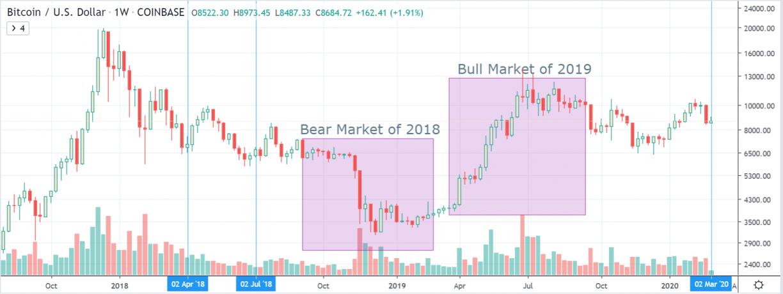 btcusd weekly chart