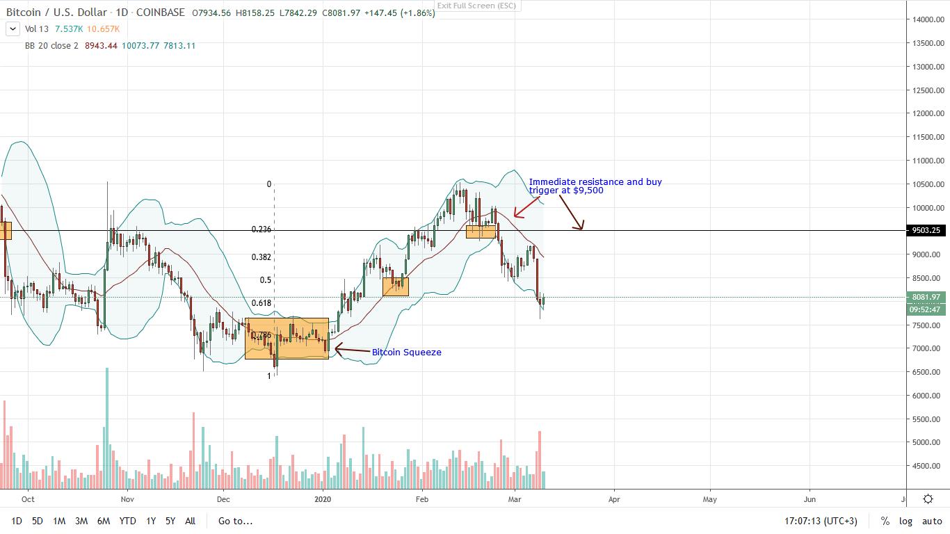 Bitcoin BTC Daily Chart for Mar 10