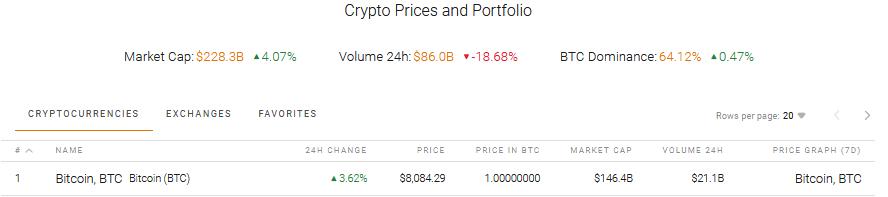 Crypto and Bitcoin Market Cap