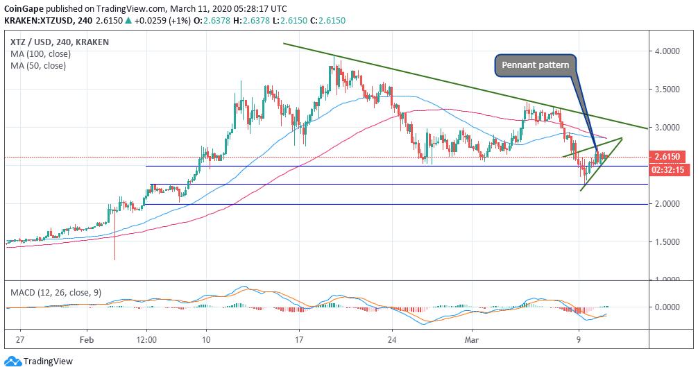 XTZ/USD price chart