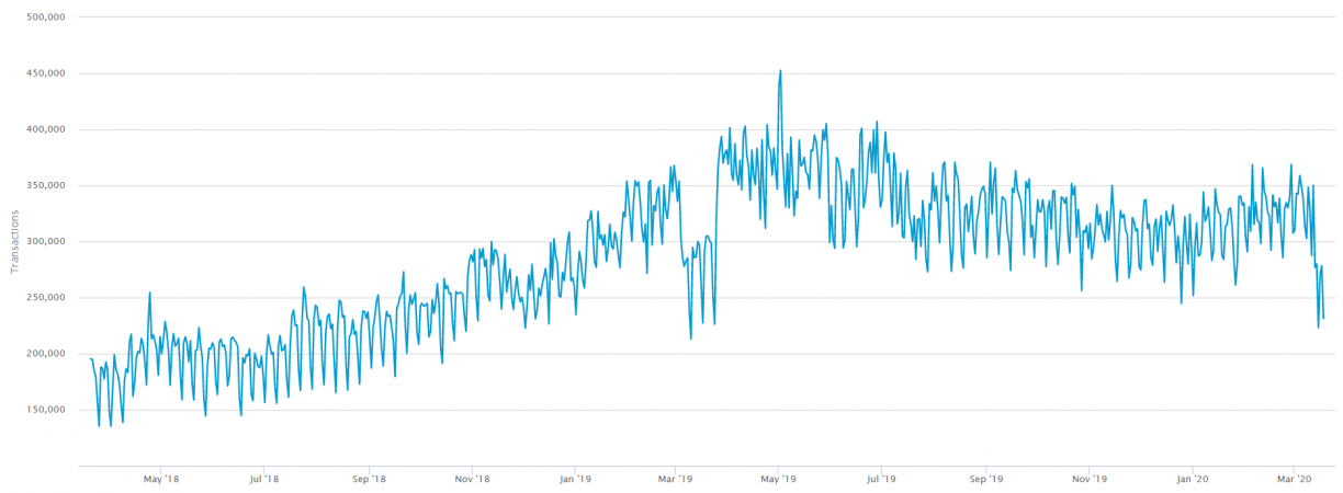 bitcoin - number of transactions