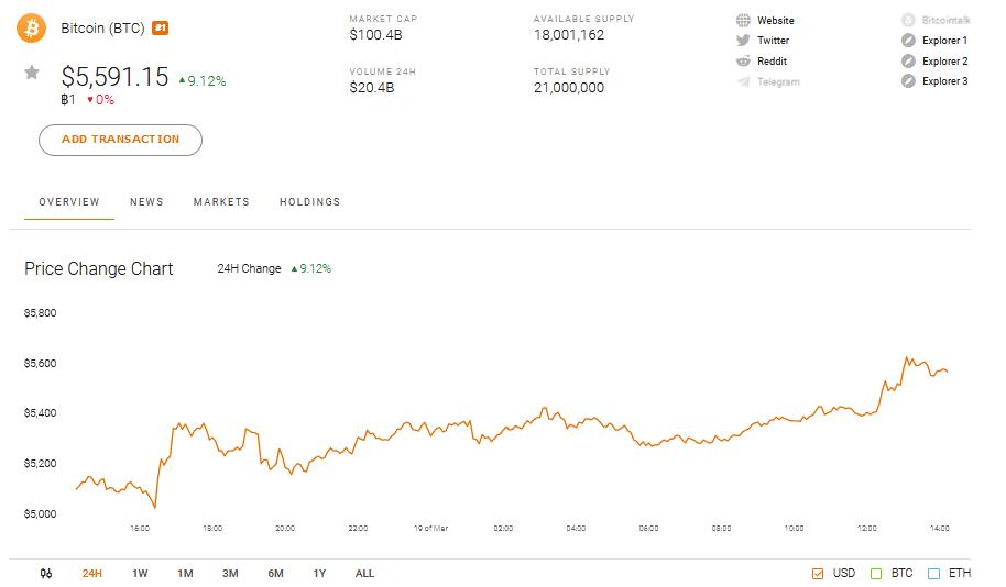 Bitcoin BTC Price Performance