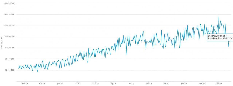 total hash rate bitcoin mining
