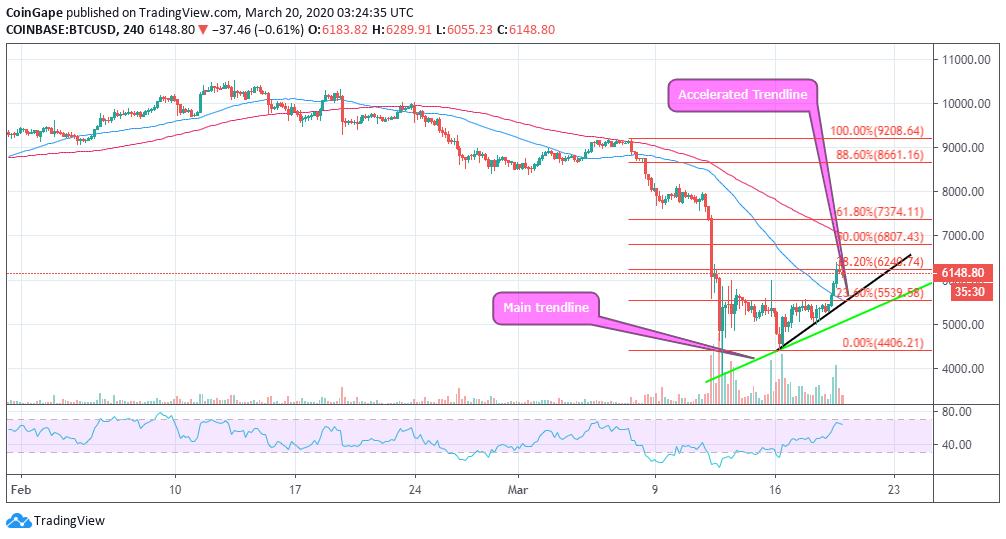 Bitcoin Price Ysis Btc Usd
