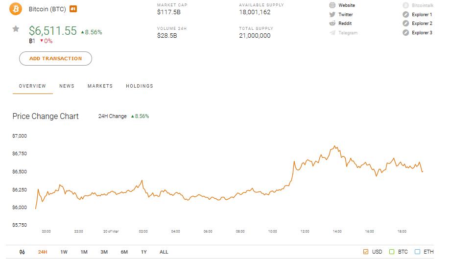 Bitcoin BTC Price and Charts