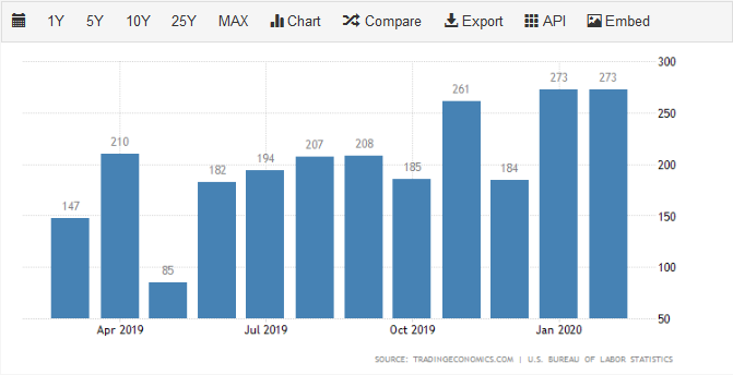 NFP Employment Rates in February 2020
