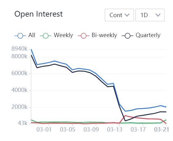 btc open interest on huobi