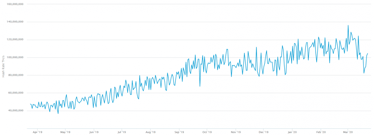 total hash rate of bitcoins