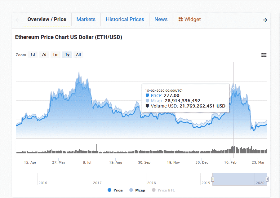 Ethereum ETH Market Cap Loss