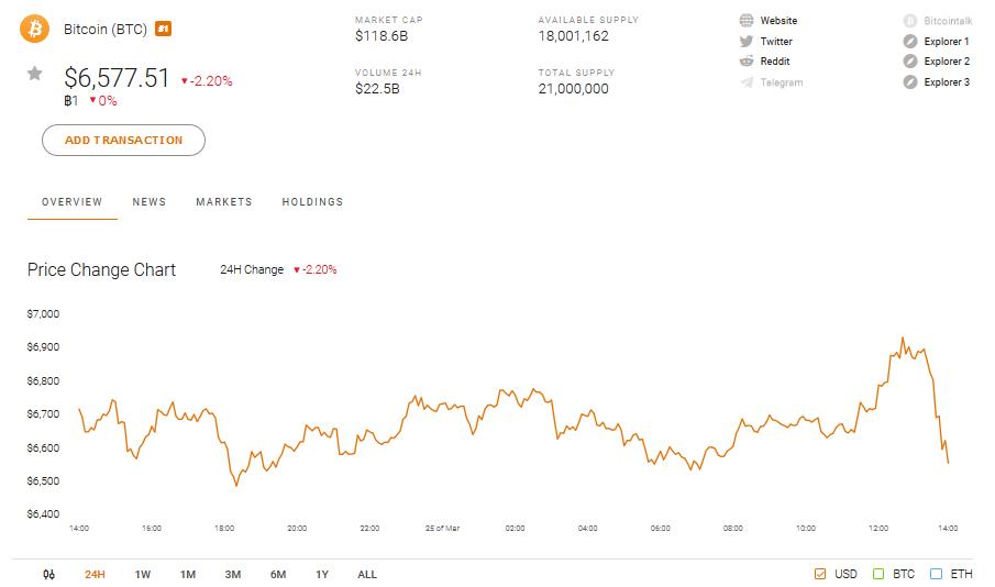 Bitcoin BTC Market Cap and Price