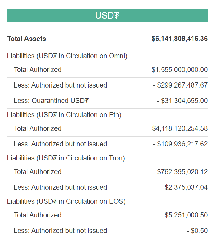 usdt data tether