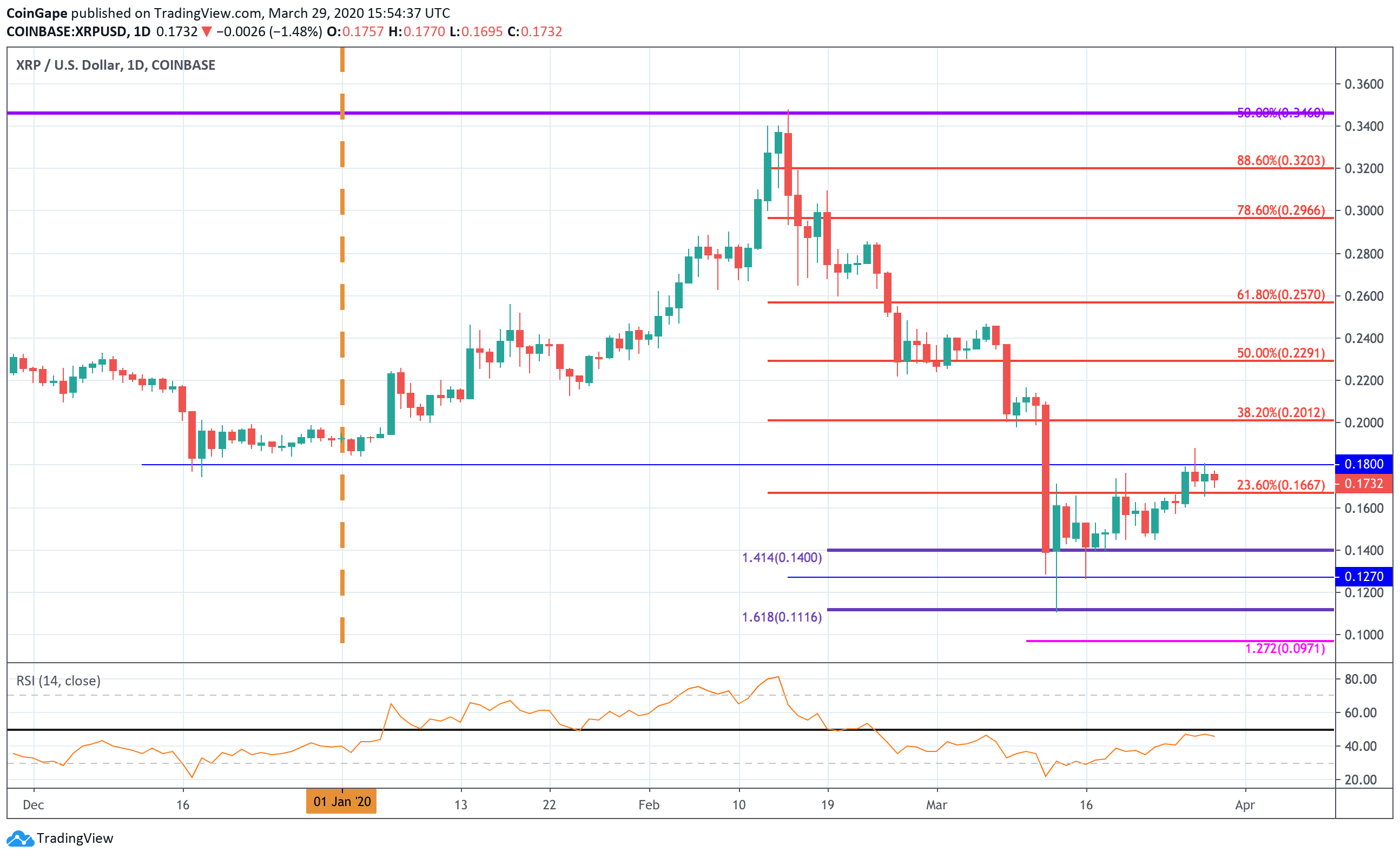 XRP Sees Small Price Increase But Is It In Danger Of Dropping?