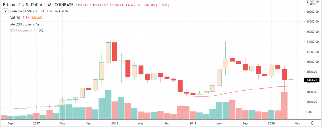 bitcoin monthly close