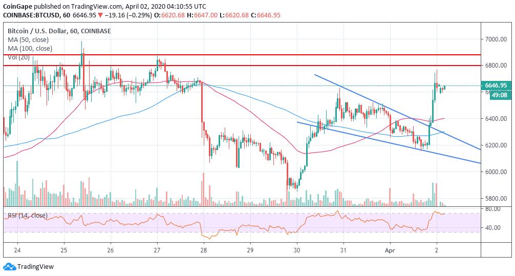 Bitcoin Price Analysis: BTC/USD Short Squeezed Under ...