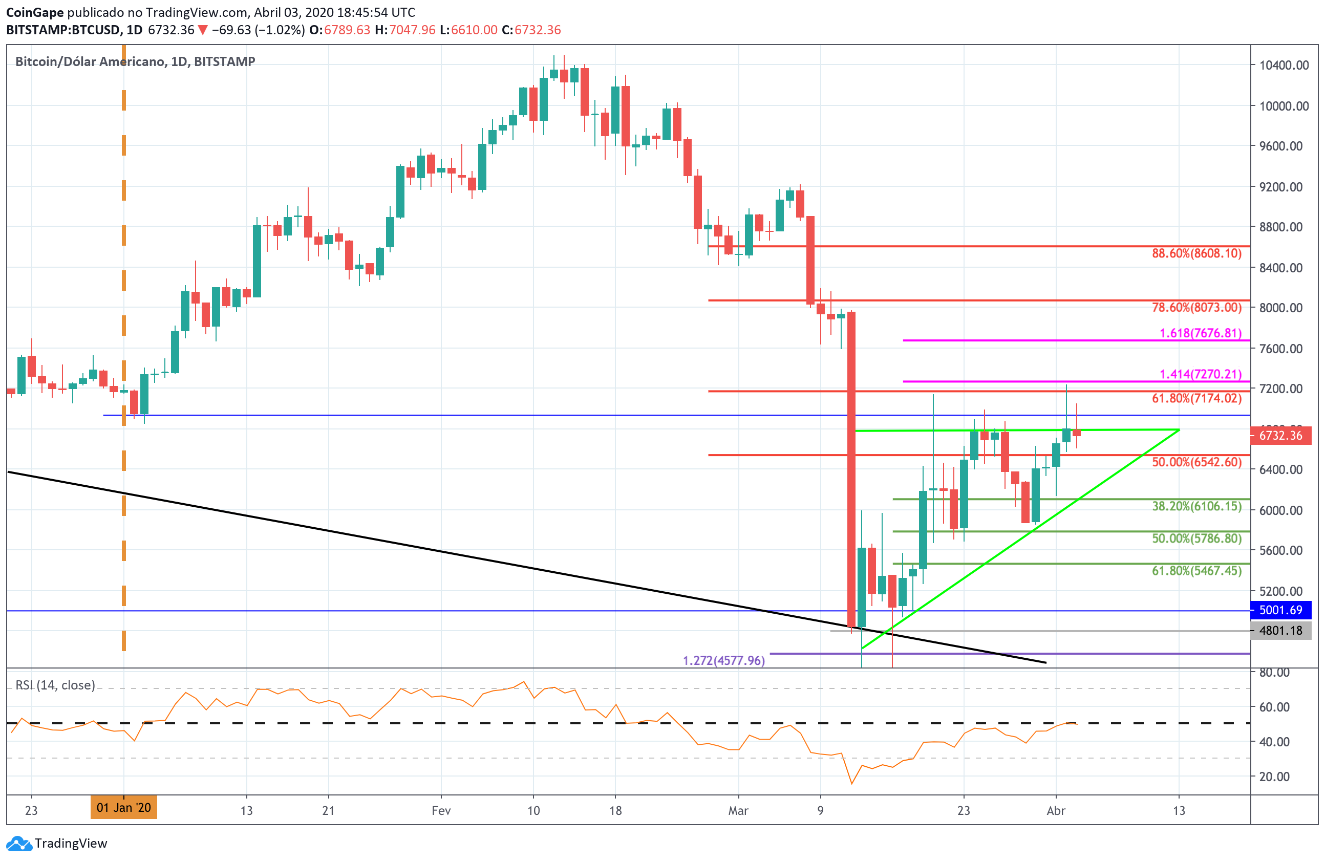 Bitcoin Price Analysis: BTC Failed Breakout Puts It In a Predicament – Are We Headed Lower This Weekend?