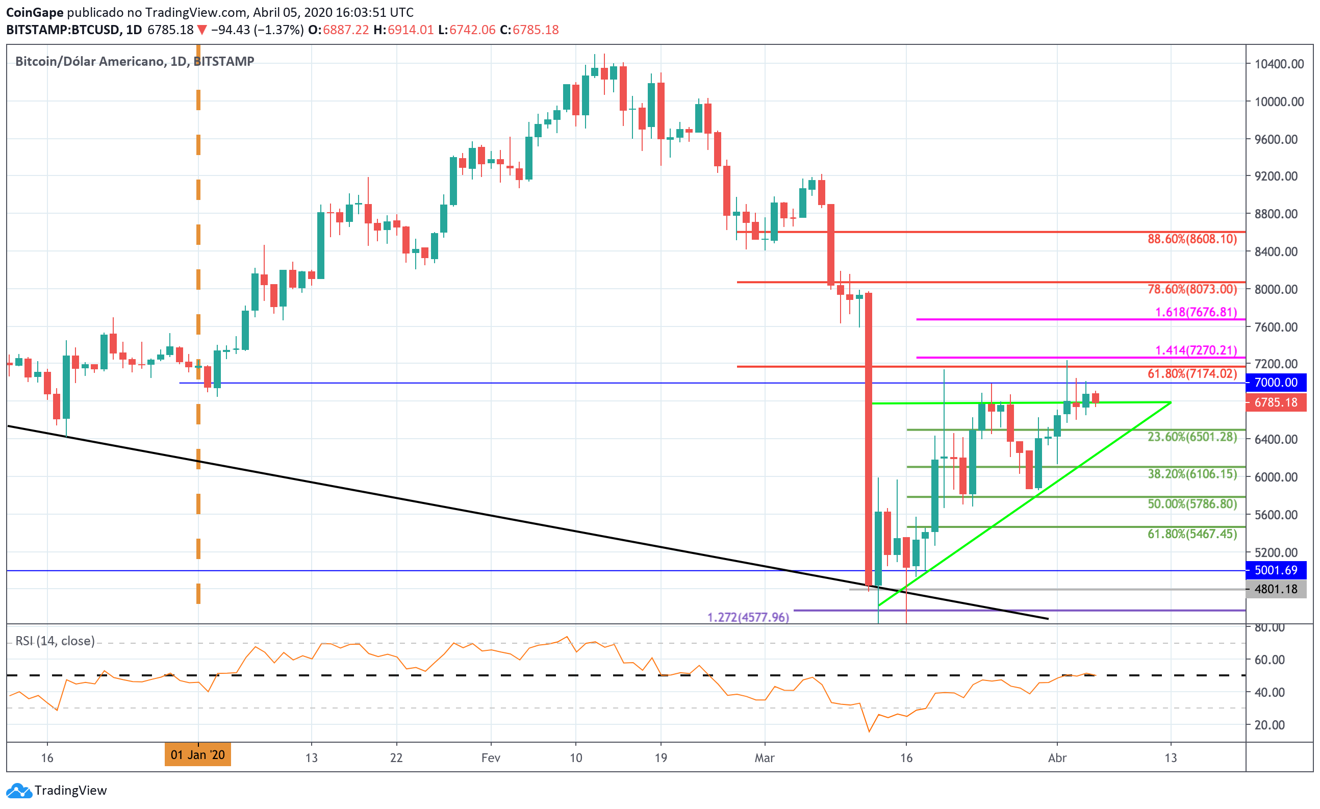 Bitcoin Price Analysis: BTC Continues To Struggle At ,000 – When Will We Break Above Here?