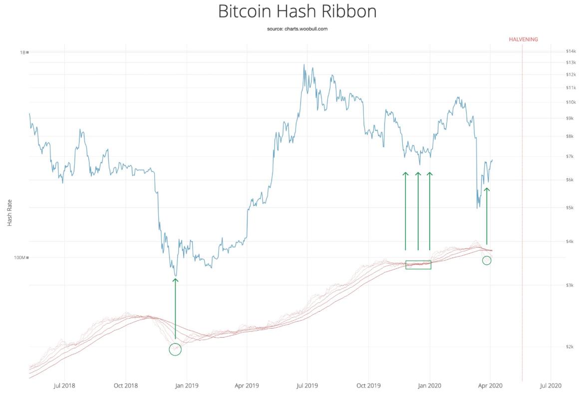 bitcoin mining hash ribbon