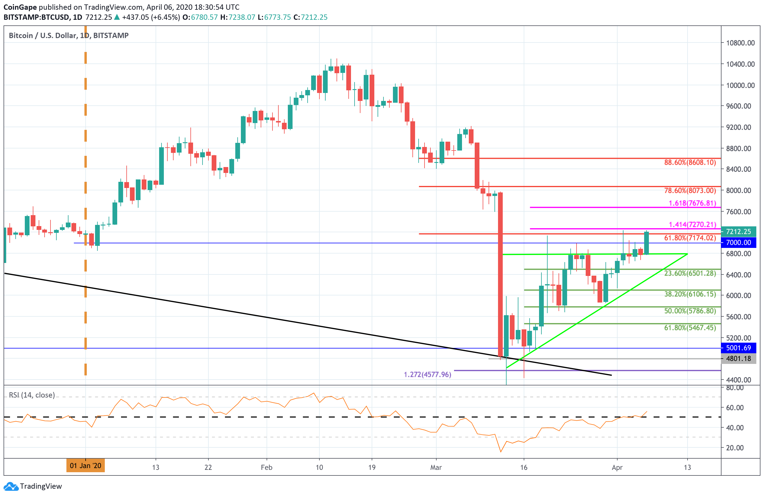 Bitcoin Price Analysis: BTC Surges And Breaks Consolidation Pattern