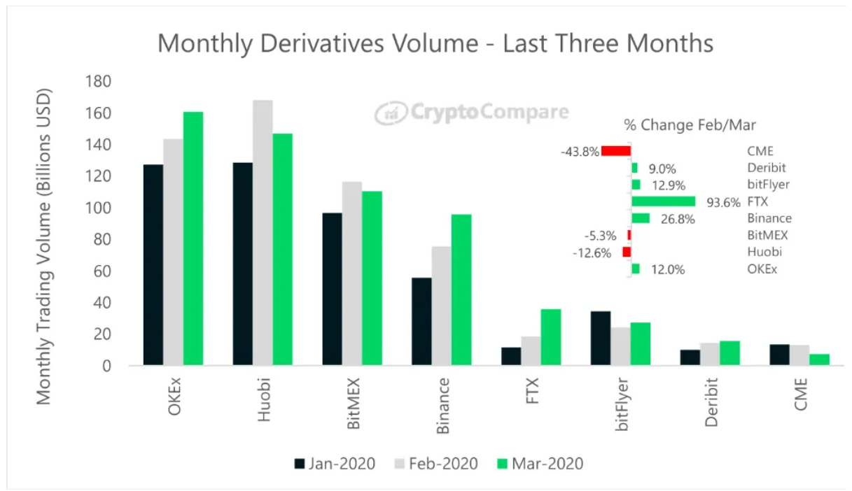 monthly volume on exchanges