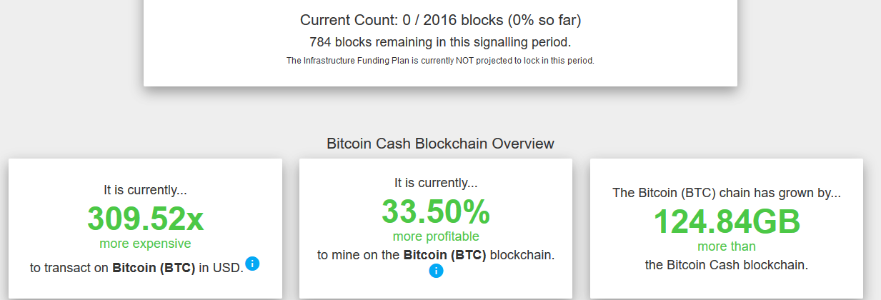 Transaction Costs on the Bitcoin Cash Network