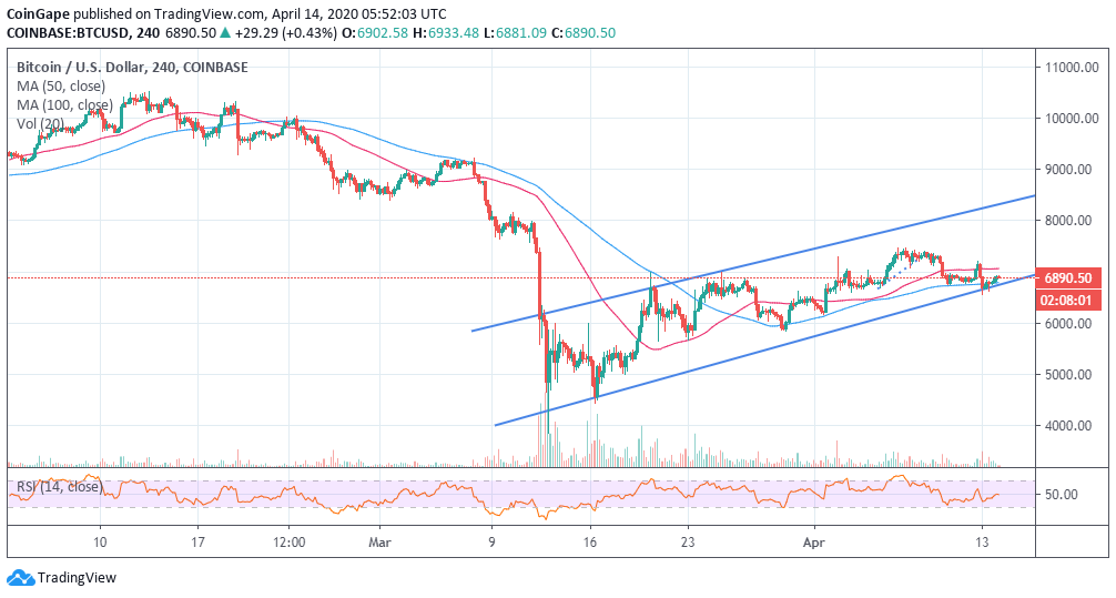 Bitcoin, Ethereum and XRP price gaining momentum - bulls taking over?