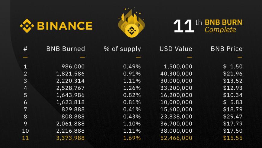 binance coin token burn