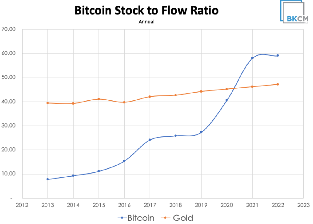 bitcoin gold model