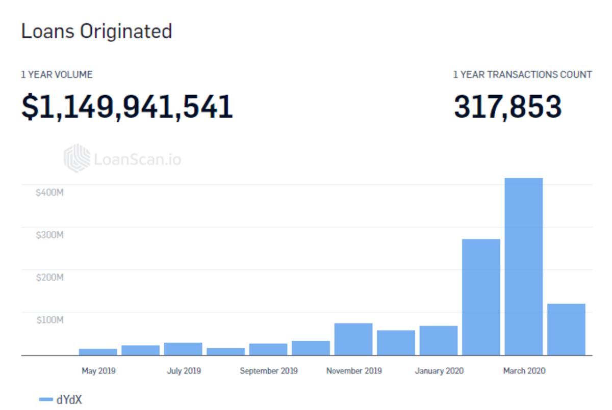 Defi Lending Platform dYdX Records Over  Billion In Loans In A Year, Bullish Signals For Ethereum?